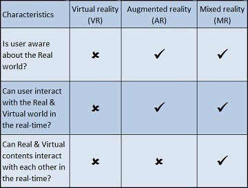Reality comparision chart